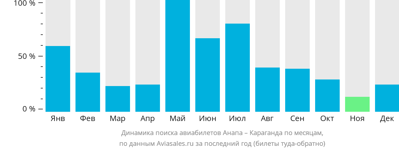 Динамика поиска авиабилетов из Анапы в Караганду по месяцам