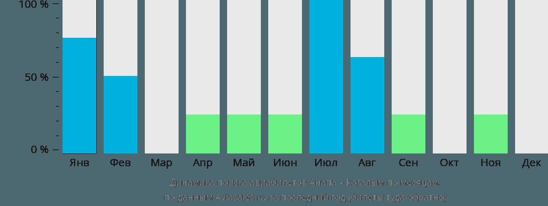 Динамика поиска авиабилетов из Анапы в Когалым по месяцам