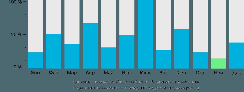 Динамика поиска авиабилетов из Анапы в Кыргызстан по месяцам