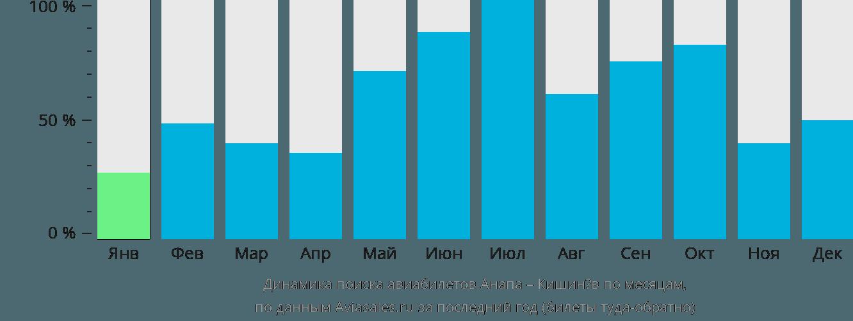 Динамика поиска авиабилетов из Анапы в Кишинёв по месяцам
