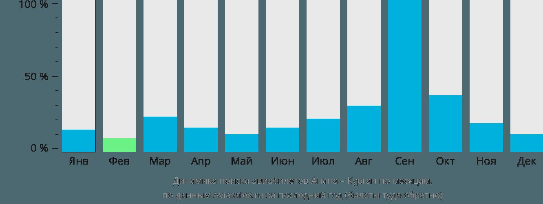 Динамика поиска авиабилетов из Анапы в Курган по месяцам