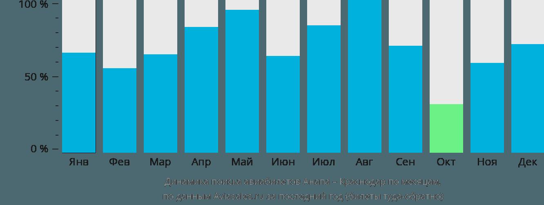 Динамика поиска авиабилетов из Анапы в Краснодар по месяцам
