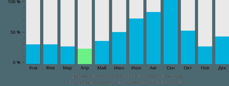 Динамика поиска авиабилетов из Анапы в Самару по месяцам