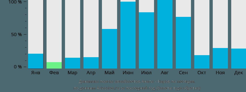 Динамика поиска авиабилетов из Анапы в Киров по месяцам