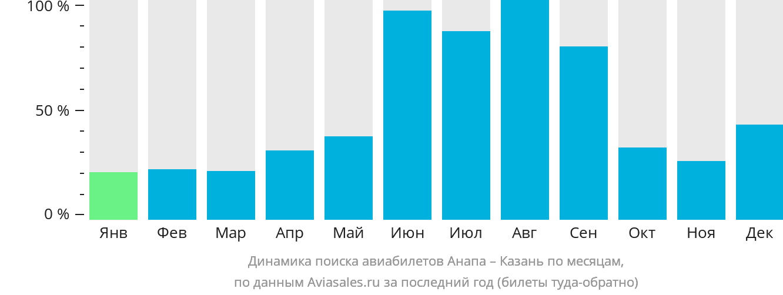 Динамика поиска авиабилетов из Анапы в Казань по месяцам