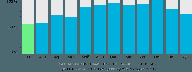 Динамика поиска авиабилетов из Анапы в Казахстан по месяцам