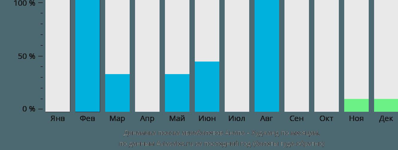 Динамика поиска авиабилетов из Анапы в Худжанд по месяцам