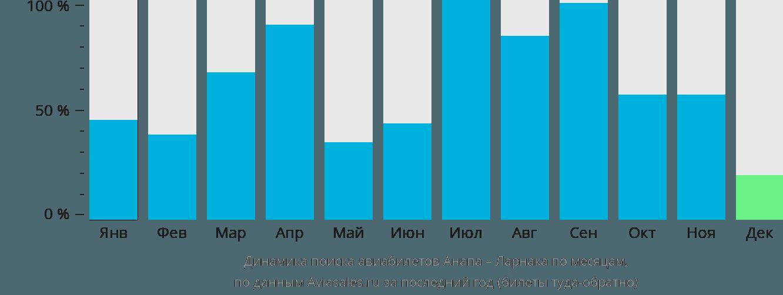 Динамика поиска авиабилетов из Анапы в Ларнаку по месяцам