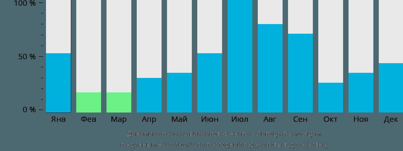 Динамика поиска авиабилетов из Анапы в Липецк по месяцам