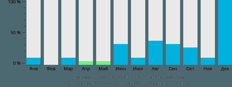 Динамика поиска авиабилетов из Анапы в Львов по месяцам