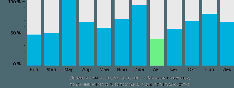 Динамика поиска авиабилетов из Анапы в Махачкалу по месяцам