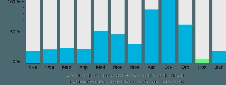 Динамика поиска авиабилетов из Анапы в Черногорию по месяцам