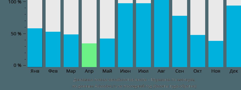 Динамика поиска авиабилетов из Анапы в Мурманск по месяцам