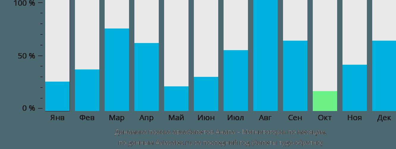 Динамика поиска авиабилетов из Анапы в Магнитогорск по месяцам