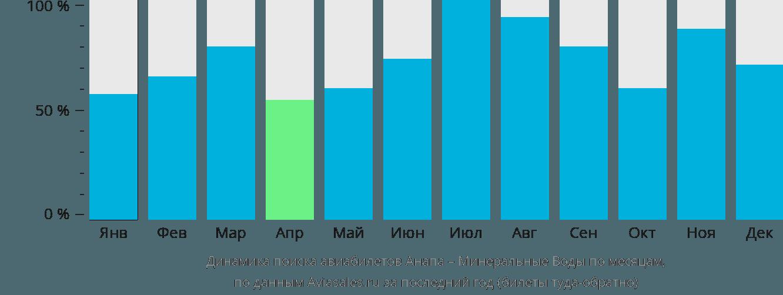 Динамика поиска авиабилетов из Анапы в Минеральные воды по месяцам