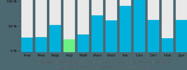 Динамика поиска авиабилетов из Анапы в Нижнекамск по месяцам
