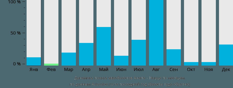 Динамика поиска авиабилетов из Анапы в Ниццу по месяцам