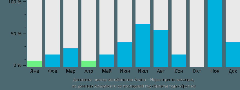 Динамика поиска авиабилетов из Анапы в Нерюнгри по месяцам