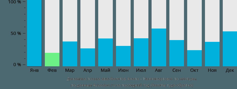 Динамика поиска авиабилетов из Анапы в Нижневартовск по месяцам