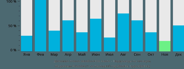 Динамика поиска авиабилетов из Анапы в Нидерланды по месяцам