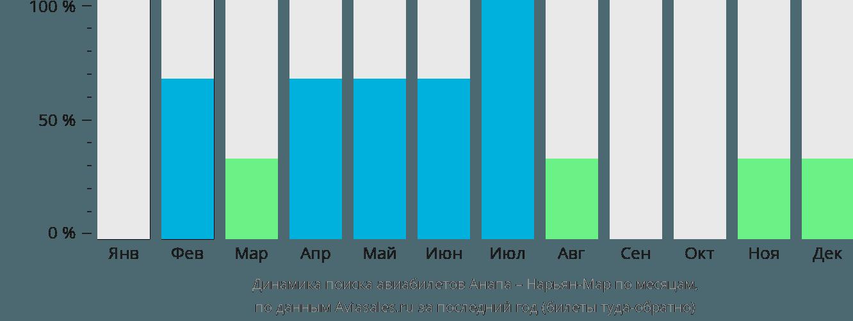 Динамика поиска авиабилетов из Анапы в Нарьян-Мар по месяцам