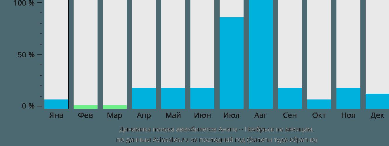 Динамика поиска авиабилетов из Анапы в Ноябрьск по месяцам