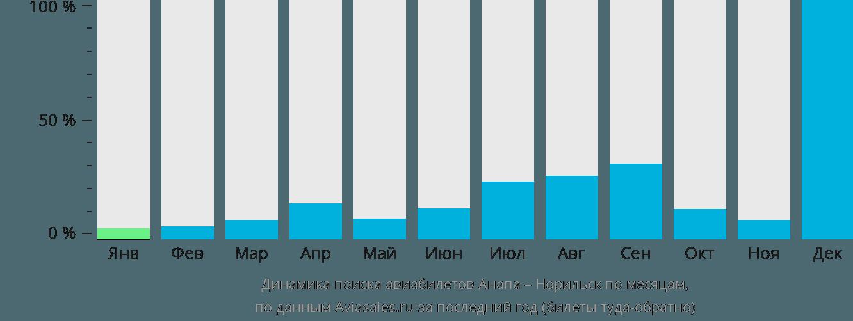 Динамика поиска авиабилетов из Анапы в Норильск по месяцам