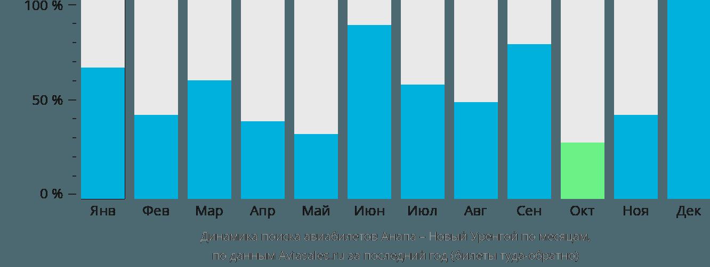 Динамика поиска авиабилетов из Анапы в Новый Уренгой по месяцам