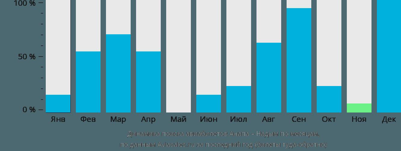 Динамика поиска авиабилетов из Анапы в Надым по месяцам