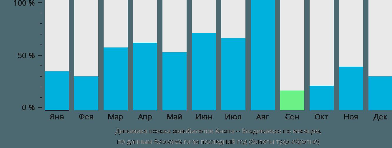 Динамика поиска авиабилетов из Анапы во Владикавказ по месяцам