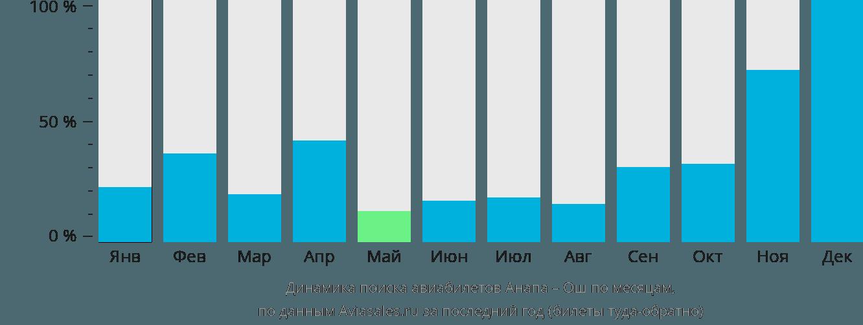 Динамика поиска авиабилетов из Анапы в Ош по месяцам