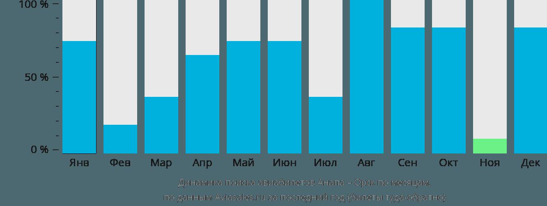 Динамика поиска авиабилетов из Анапы в Орск по месяцам