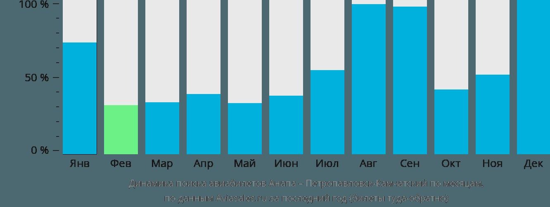 Динамика поиска авиабилетов из Анапы в Петропавловск-Камчатский по месяцам