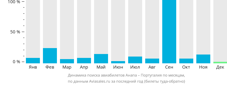 Динамика поиска авиабилетов из Анапы в Португалию по месяцам