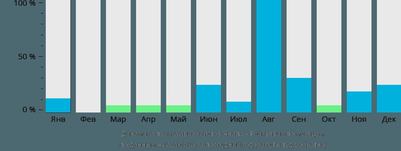 Динамика поиска авиабилетов из Анапы в Рейкьявик по месяцам