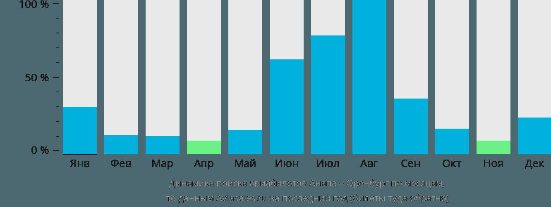 Динамика поиска авиабилетов из Анапы в Оренбург по месяцам
