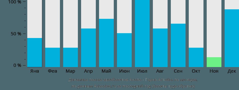 Динамика поиска авиабилетов из Анапы в Горно-Алтайск по месяцам