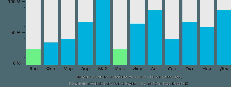 Динамика поиска авиабилетов из Анапы в Ригу по месяцам