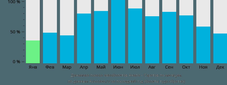 Динамика поиска авиабилетов из Анапы в Саратов по месяцам