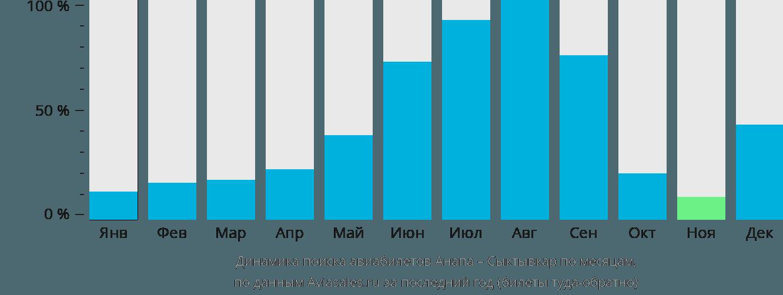 Динамика поиска авиабилетов из Анапы в Сыктывкар по месяцам