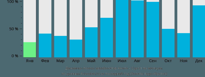 Динамика поиска авиабилетов из Анапы в Сургут по месяцам