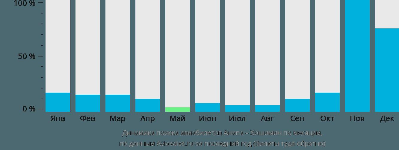 Динамика поиска авиабилетов из Анапы в Хошимин по месяцам