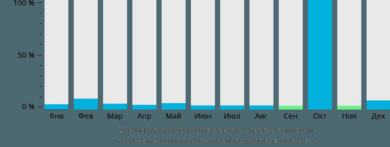 Динамика поиска авиабилетов из Анапы в Сингапур по месяцам