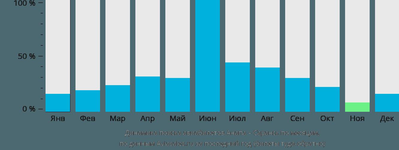 Динамика поиска авиабилетов из Анапы в Саранск по месяцам
