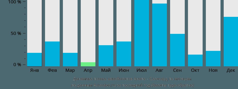 Динамика поиска авиабилетов из Анапы в Салехард по месяцам