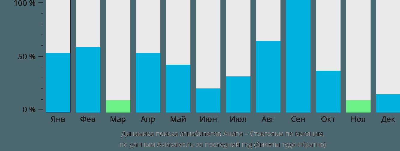 Динамика поиска авиабилетов из Анапы в Стокгольм по месяцам