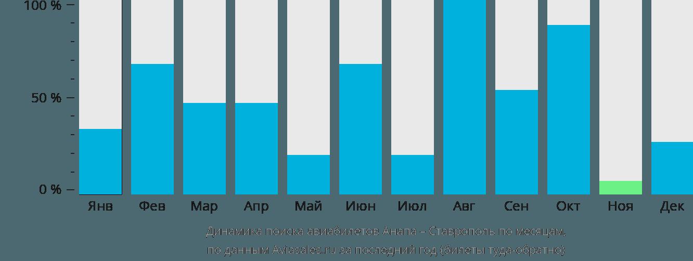 Динамика поиска авиабилетов из Анапы в Ставрополь по месяцам