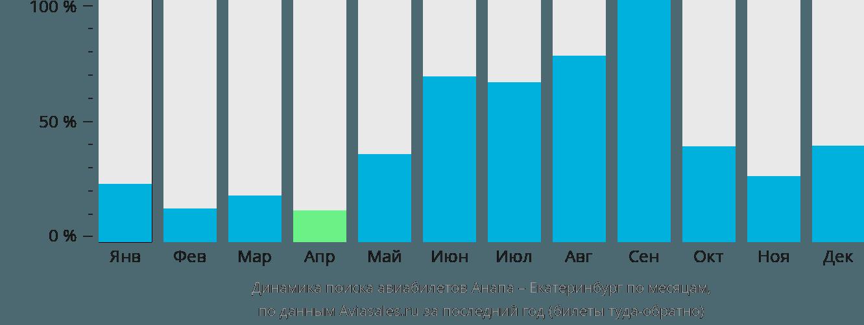Динамика поиска авиабилетов из Анапы в Екатеринбург по месяцам