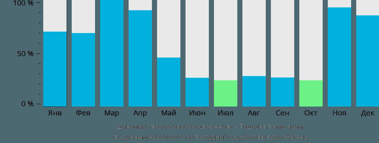 Динамика поиска авиабилетов из Анапы в Ташкент по месяцам