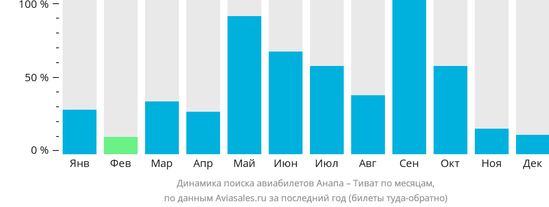 Динамика поиска авиабилетов из Анапы в Тиват по месяцам